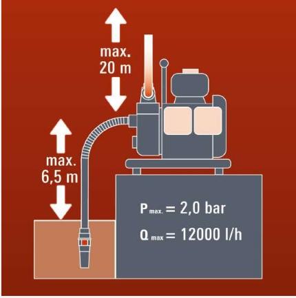 caudal bomba de agua